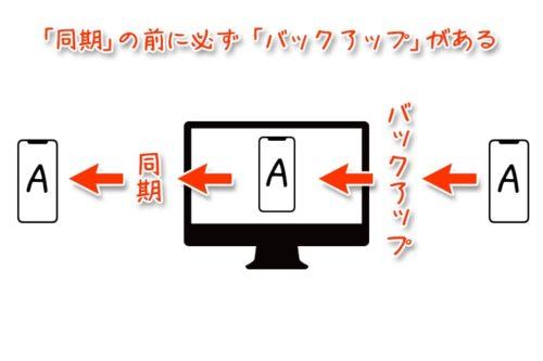 synchronization-or-backup07