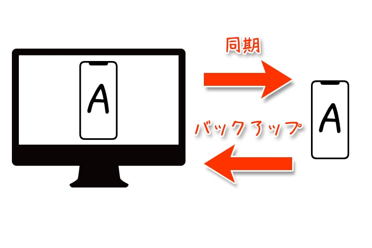 synchronization-or-backup08